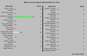 Official 2013 Best Winning Lotto System Poll Results